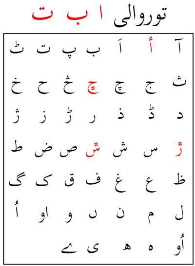 Torwali alphabets, Torwali, IBT, Bahrain